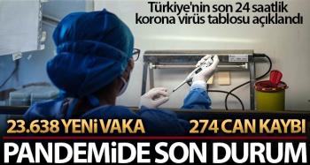 Son 24 saatte korona virüsten 274 kişi hayatını kaybetti