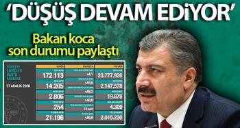 Türkiye'nin son 24 saatlik korona virüs tablosunu açıklandı